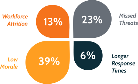 Percentage-Graph